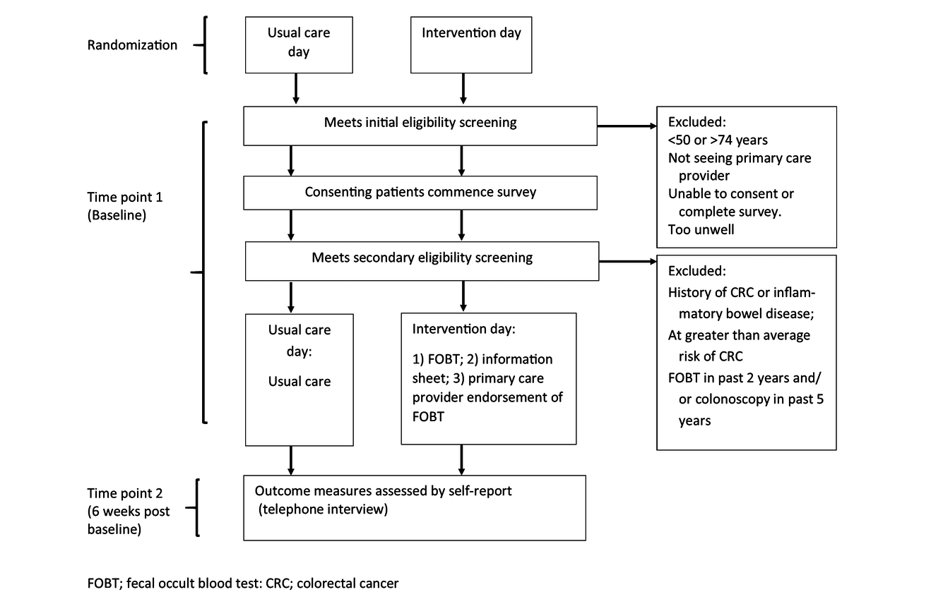 Jrp Testing The Effectiveness Of A Primary Care Intervention To Improve Uptake Of Colorectal Cancer Screening A Randomized Controlled Trial Protocol Dodd Jmir Research Protocols