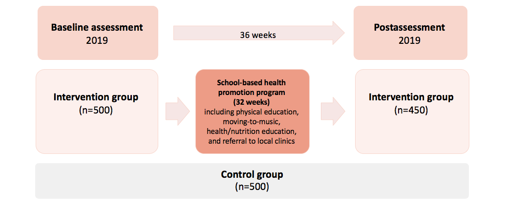 JRP - Effects of a School-Based Health Intervention Program in