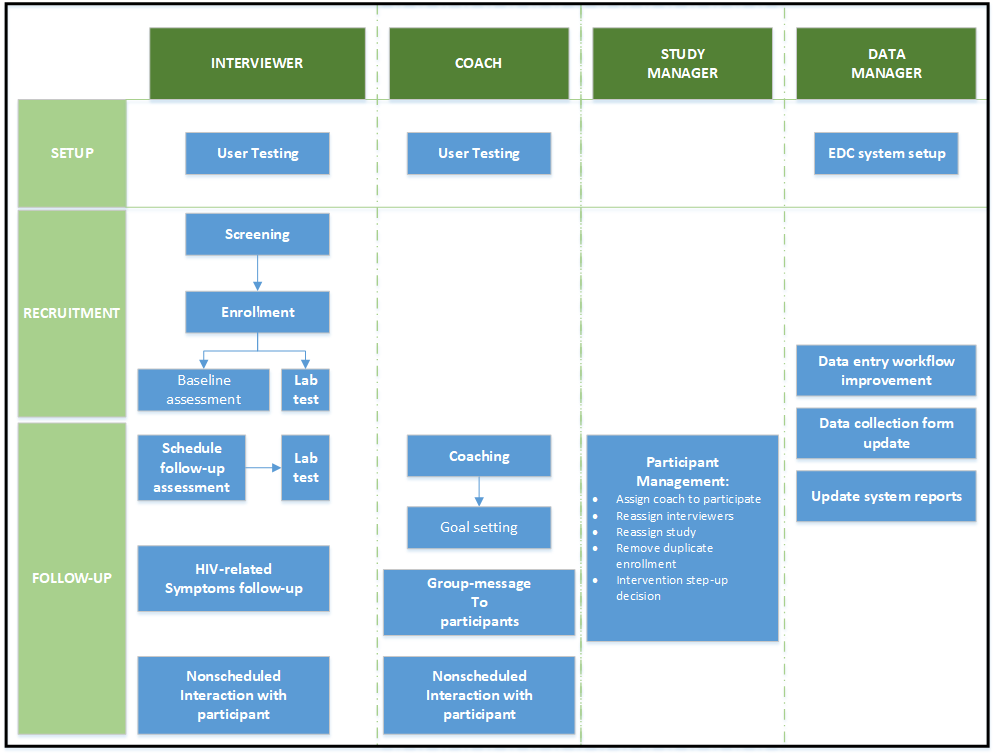 JRP - Development of an Electronic Data Collection System to Support