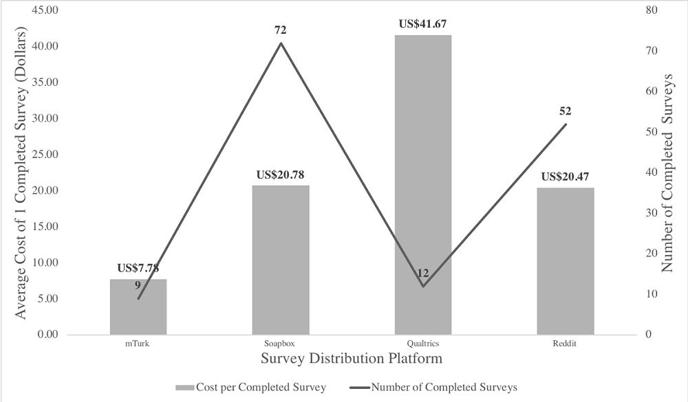 JRP - Comparison of Online Survey Recruitment Platforms for Hard-to