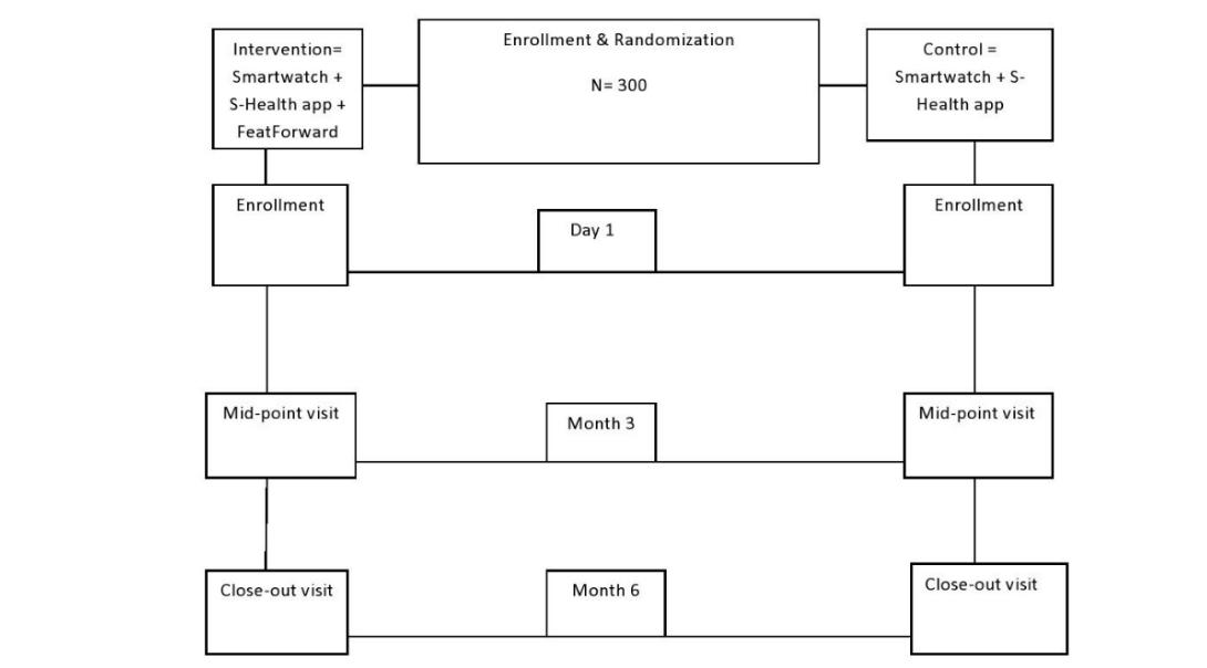JRP - A Multimodal mHealth Intervention (FeatForward) to Improve