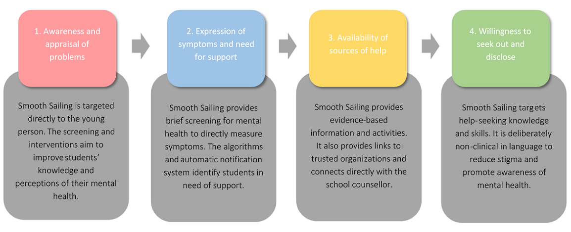 JRP - Evaluating a Web-Based Mental Health Service for Secondary