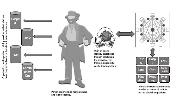 JRP - Using Blockchain to Create Transaction Identity for