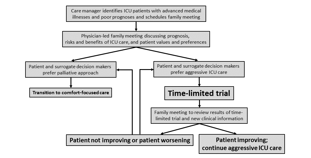 Jrp Time Limited Trials Among Critically Ill Patients With