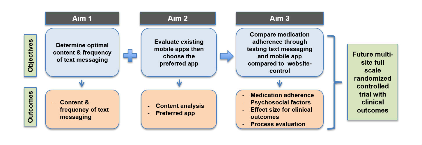 JRP - Comparing Mobile Health Strategies to Improve