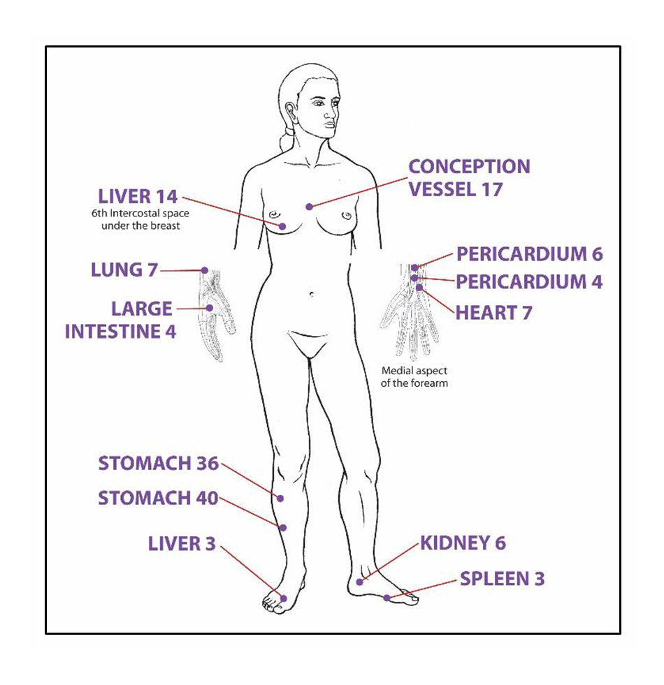 JRP - Acupuncture to Improve Symptoms for Stable Angina