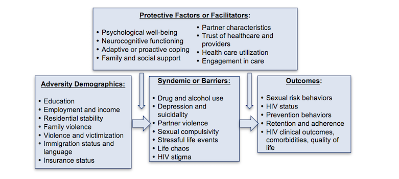 JRP - A Focus on the HIV Care Continuum Through the Healthy