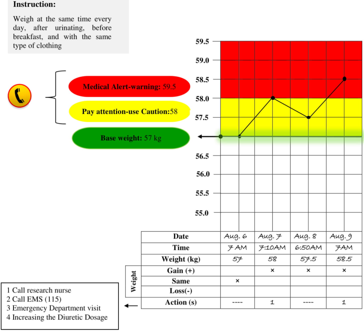 JRP - Self-Monitoring by Traffic Light Color Coding Versus