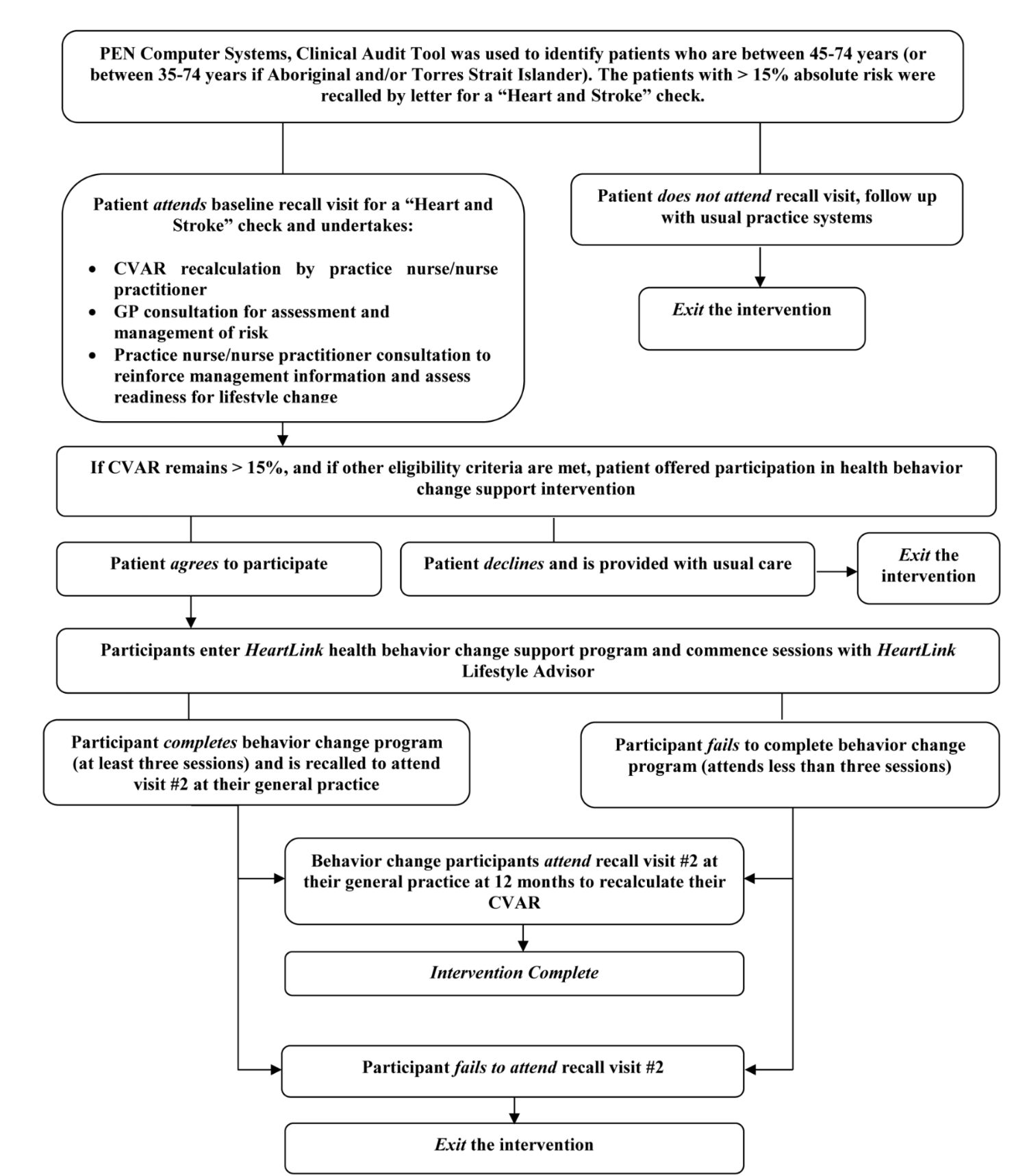 jrp improving the prevention of cardiovascular disease in primary figure 2 heartlink pilot participant pathway cvar cardiovascular absolute risk gp general practitioner