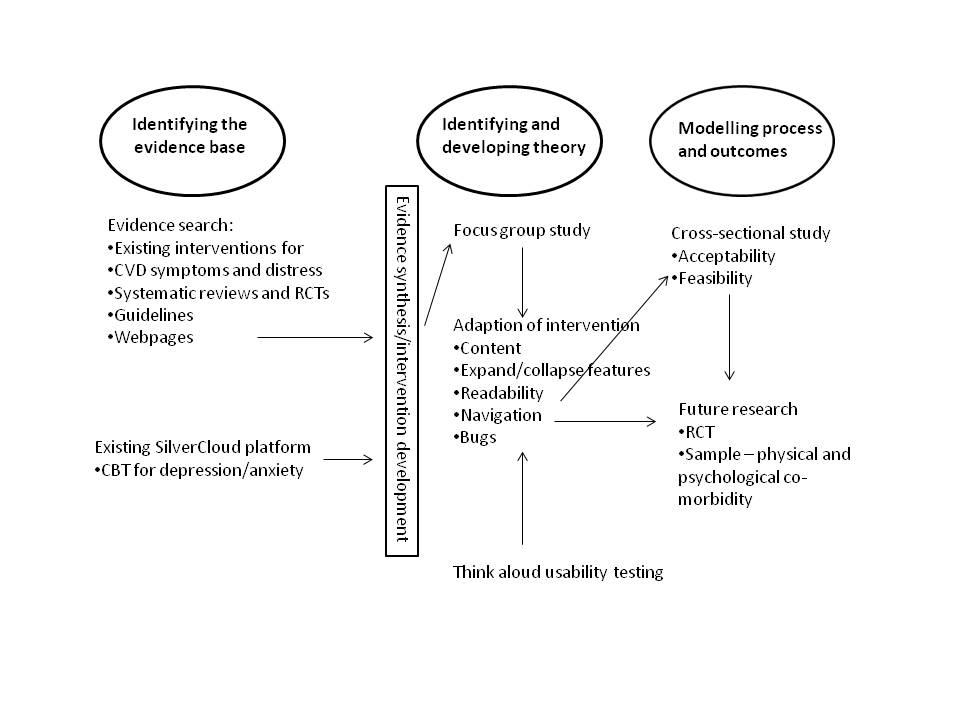 Case study on hypertension cardiovascular diseases